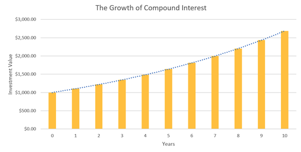 How Compound Interest works.